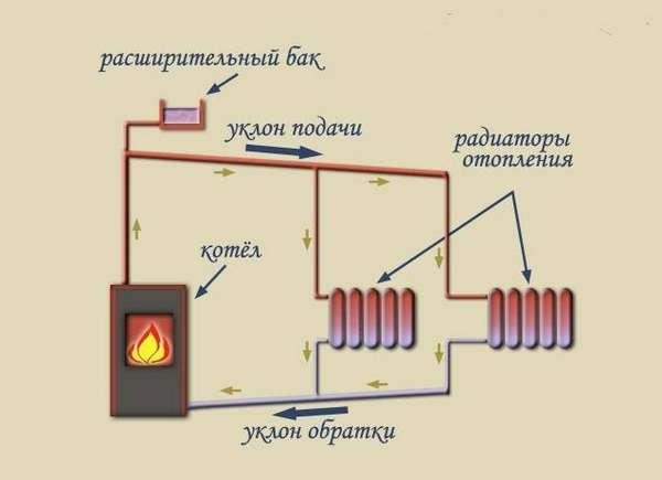 Отопление частного дома без газа и электричества, экономичное