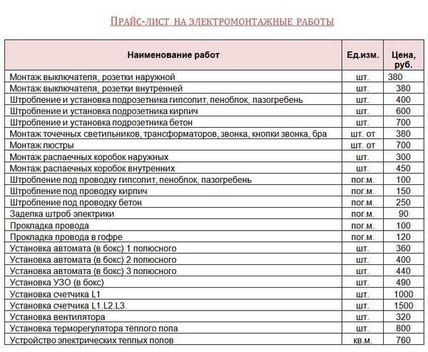 стоимость пожарной сигнализации по площади 250м2 банковской системы