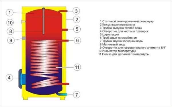 Уплотнения теплообменника Ридан НН 201 Рубцовск